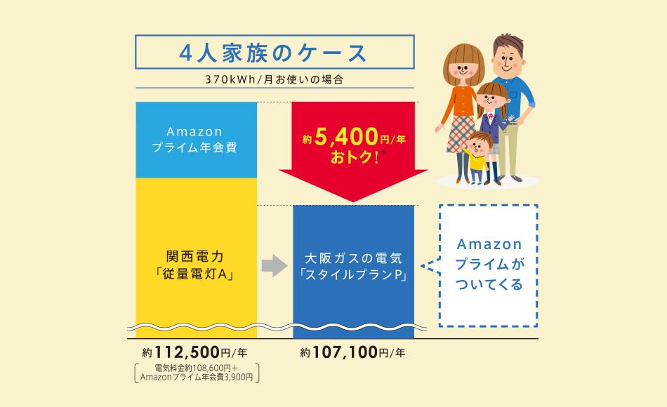 Amazonプライム付きの大阪ガスの電気「スタイルプランP」の料金イメージ
